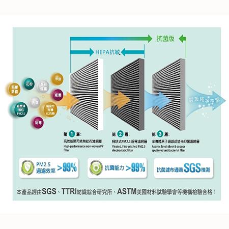 【美淨HEPA抗菌濾網】適用3M淨呼吸-超濾淨型空氣清淨機-超質高效進階版 CHIMSPD-01UCRC 02UCLC濾芯含活性碳